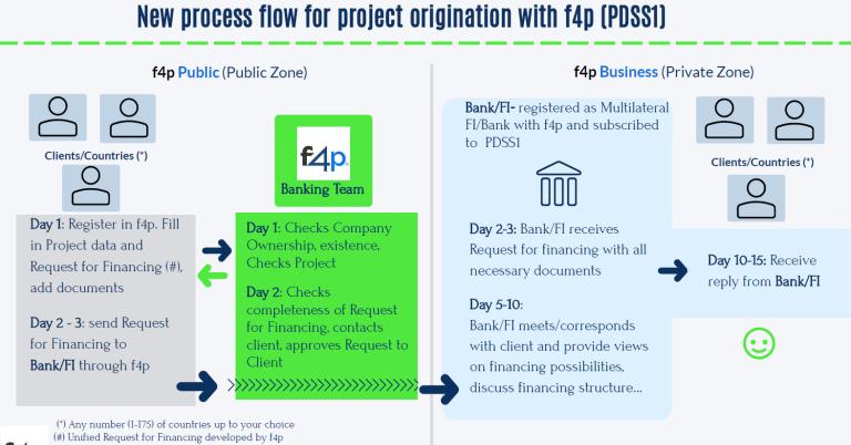 Project flow PDSS1